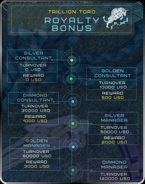 royalty bonus